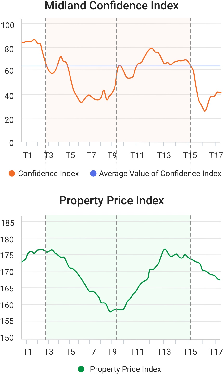 A brief introduction of the Midland Confidence Index